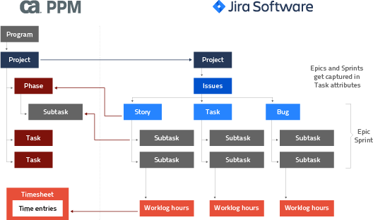 itd Jira Integration für Clarity PPM